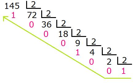 B1 opciones binarias