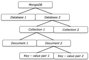 Mongodb Structure Seminar topics
