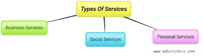 CBSE Class 11 - Business Studies - Chapter 4 - Business Services - Features Of Service (#cbseNotes)