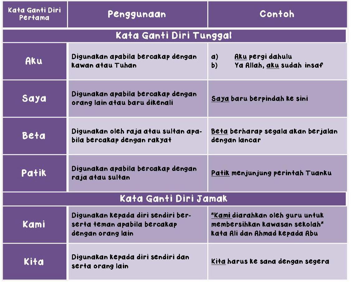 Contoh Kata Ganti Nama Diri Contoh Soal Dan Materi Pelajaran 7