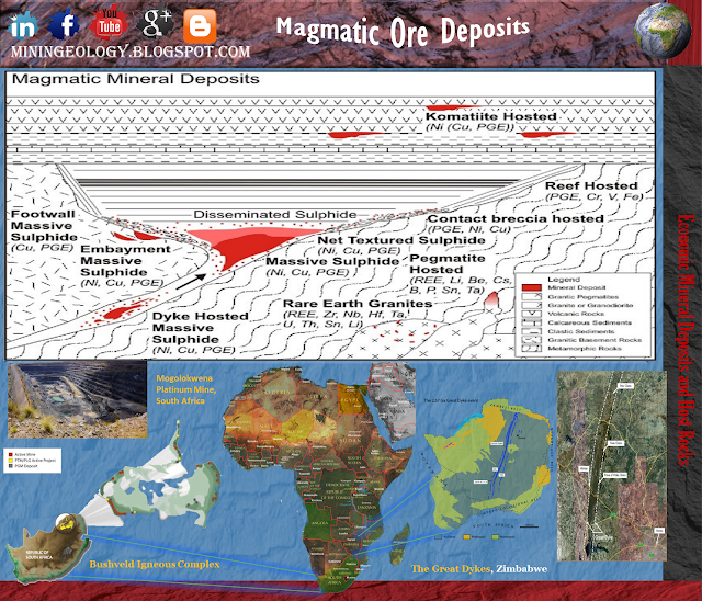 Magmatic Ore Deposits