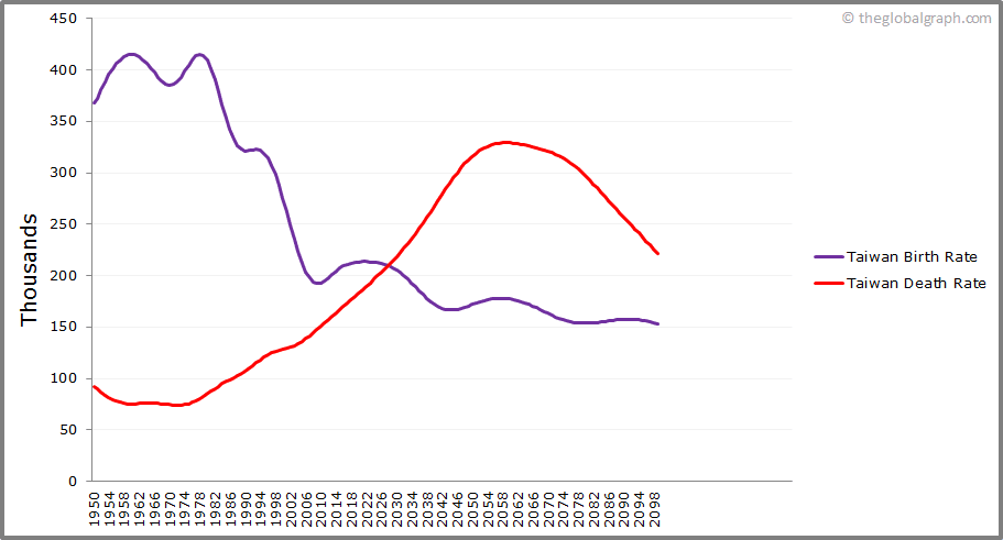 Taiwan  Birth and Death Rate