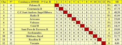 Clasificación campeonato de Catalunya por equipos 3ª categoría B 1959/60