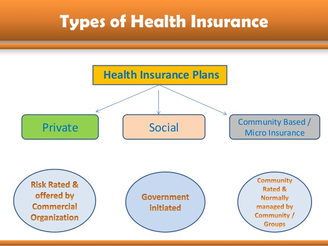 Types Of Health Insurance Plans In The Us Hmo Pos Ppo