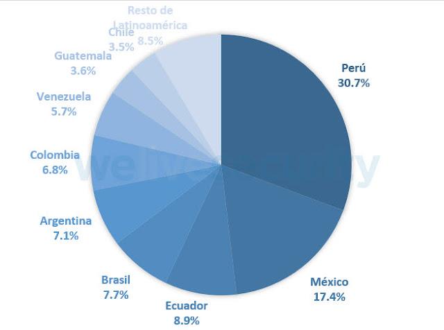 Detecciones de JS/CoinMiner en Latinoamérica durante 2018