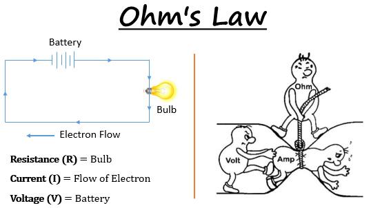 Spirituality, Quantum Physics & Life: T6.1 Ohm's Law: