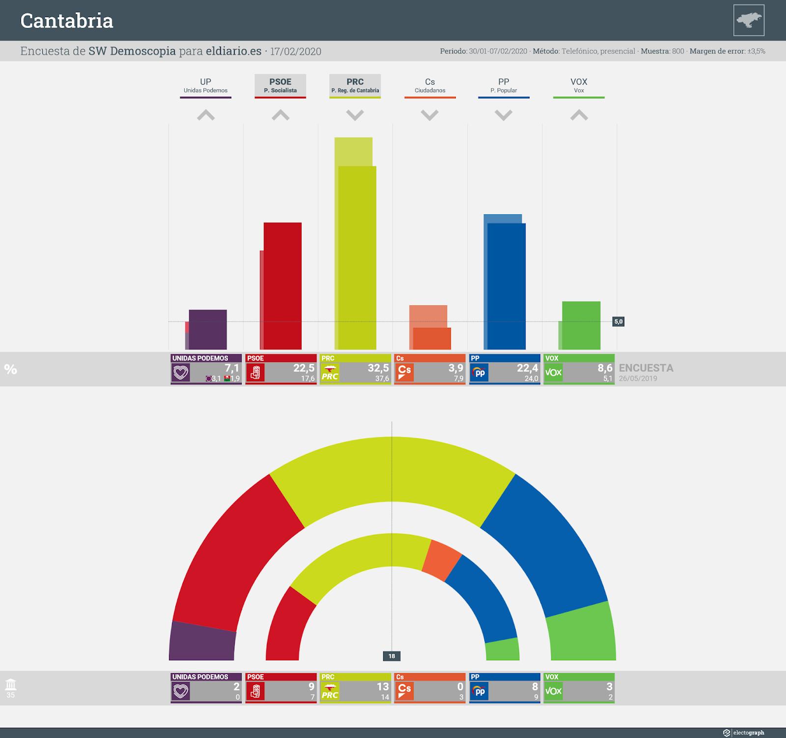 Gráfico de la encuesta para elecciones autonómicas en Cantabria realizada por SW Demoscopia, 17 de febrero de 2020
