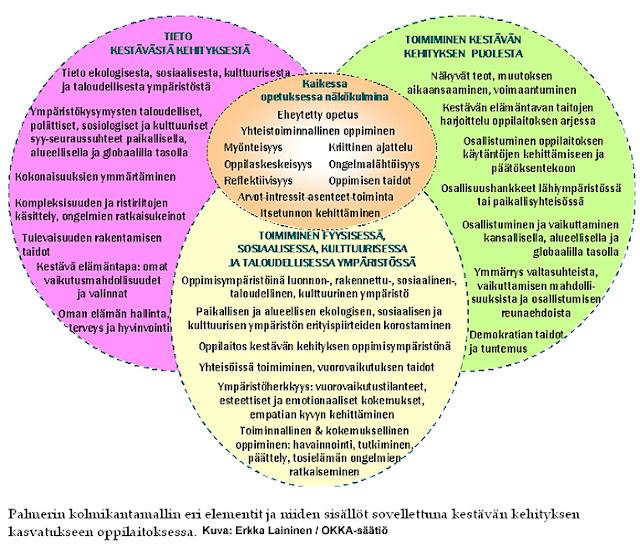 Kestävän Kehityksen Periaatteet