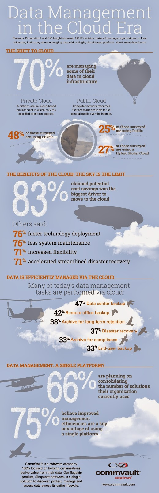 CommVault cloud data management infographic