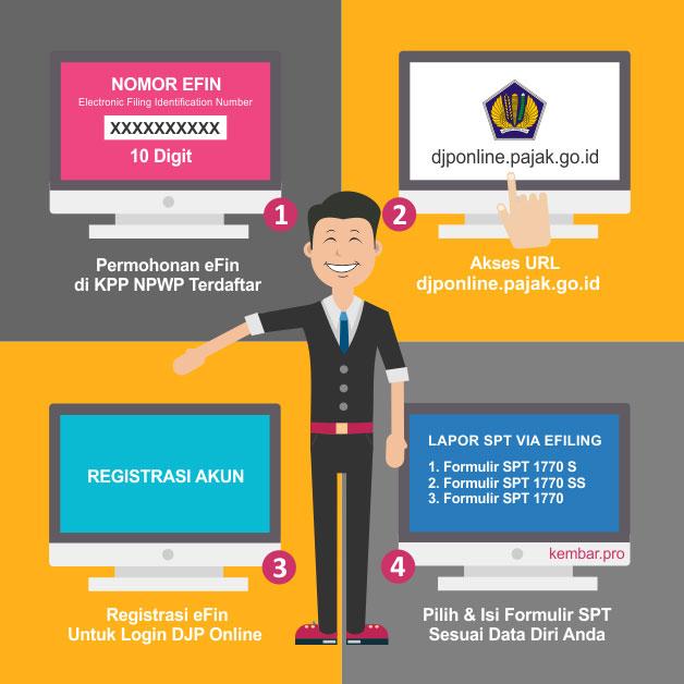 Djp Online Pajak Cara Login Lapor Spt Bayar Pajak Secara Online 2020 Kembar Pro