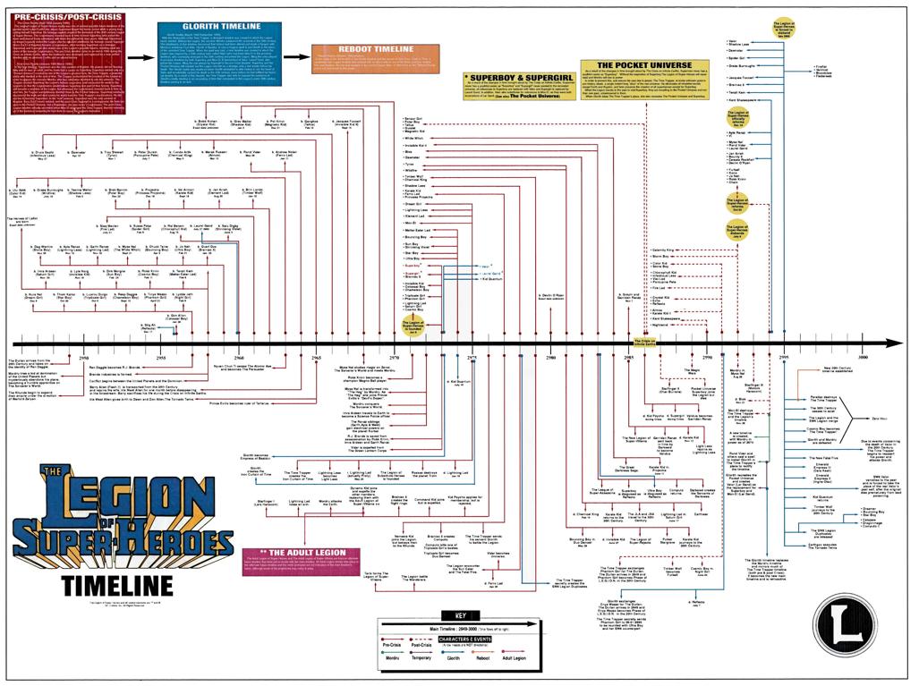 Super Nba Heroes Timeline