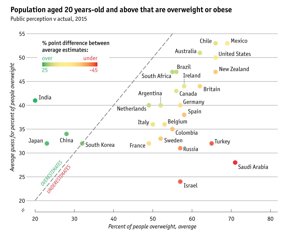 Population aged 20 years-old and above that are overweight or obese