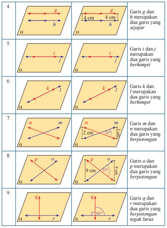 Kedudukan Dua Garis : kedudukan, garis, Kedudukan, Garis, Matematika