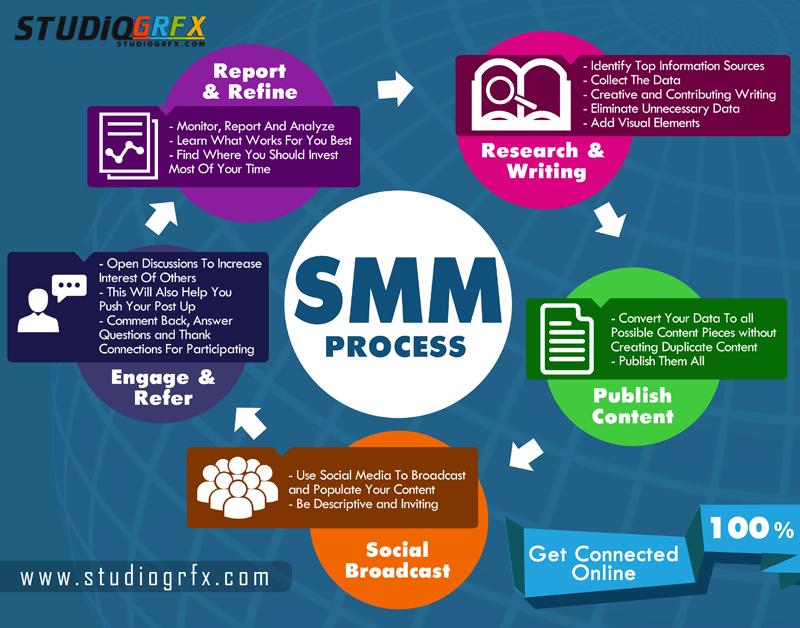 SMM -SOCIAL MEDIA MARKETING - Digital marketing