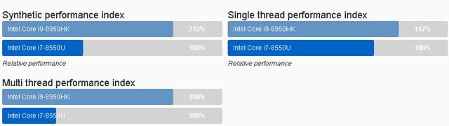 Processador Intel Core i9 8950HK benchmarks