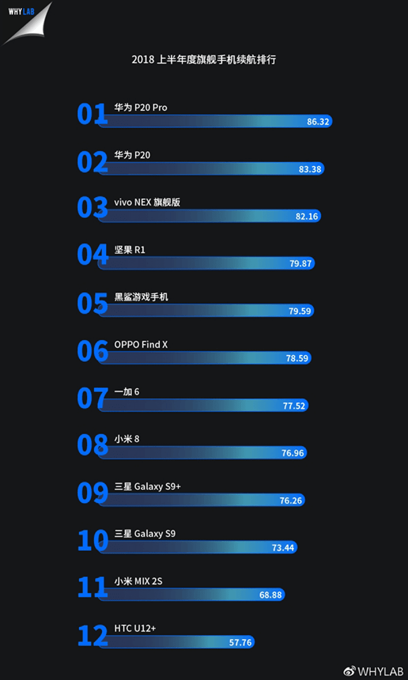 WHYLAB: 12 best flagships in terms of battery performance (H2 2018)