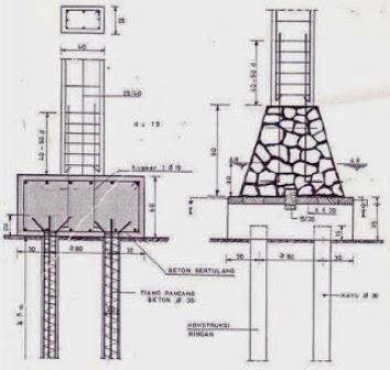 Hasil gambar untuk Konstruksi Cakar Ayam