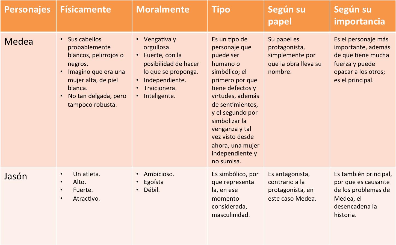 Cultura Literaria Análisis De Personajes Principales De Medea