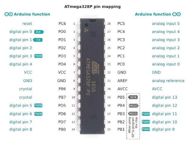 AVR ATmega328 Pin
