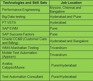 manual testing interview questions infosys