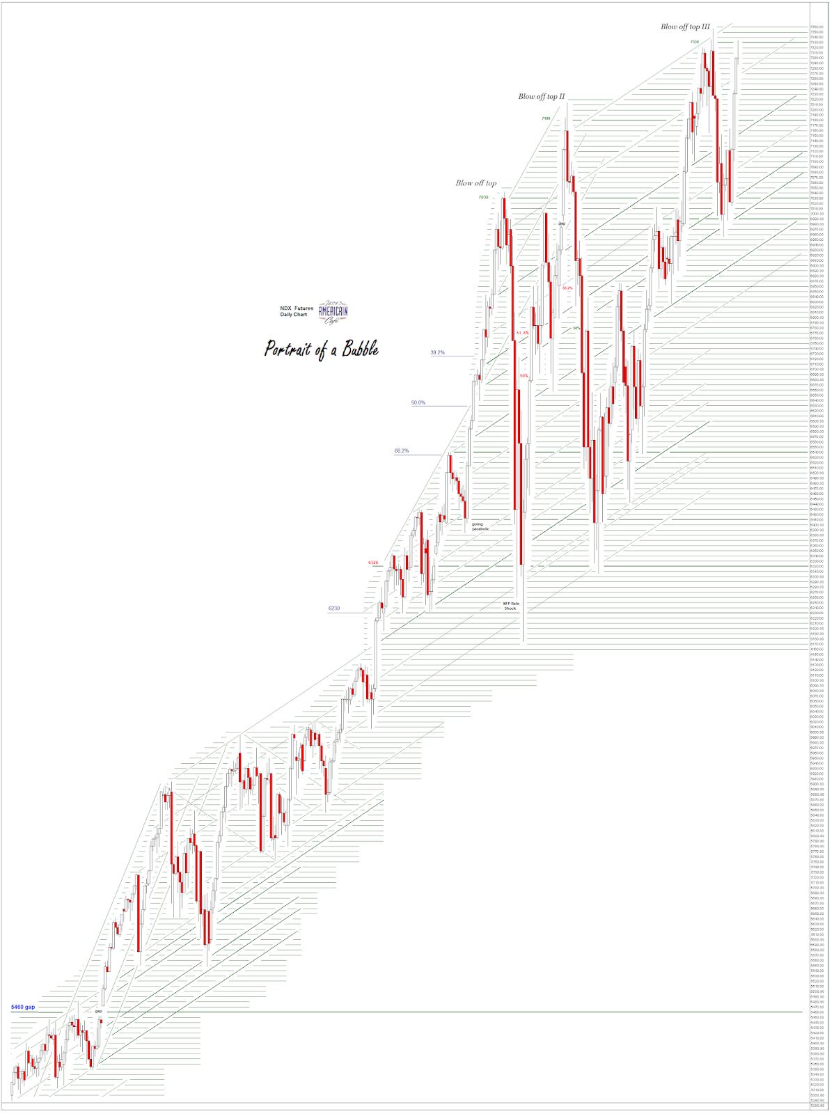 Jesse's Café Américain: Stocks and Precious Metals Charts