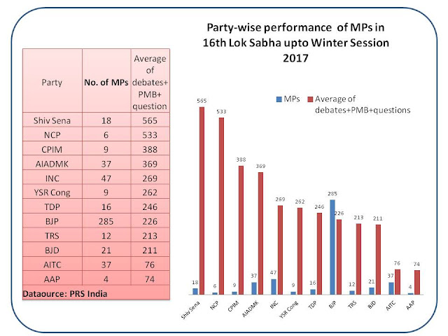 Partywise performance of MPs in the 16th Lok Sabha upto Winter Session 2017