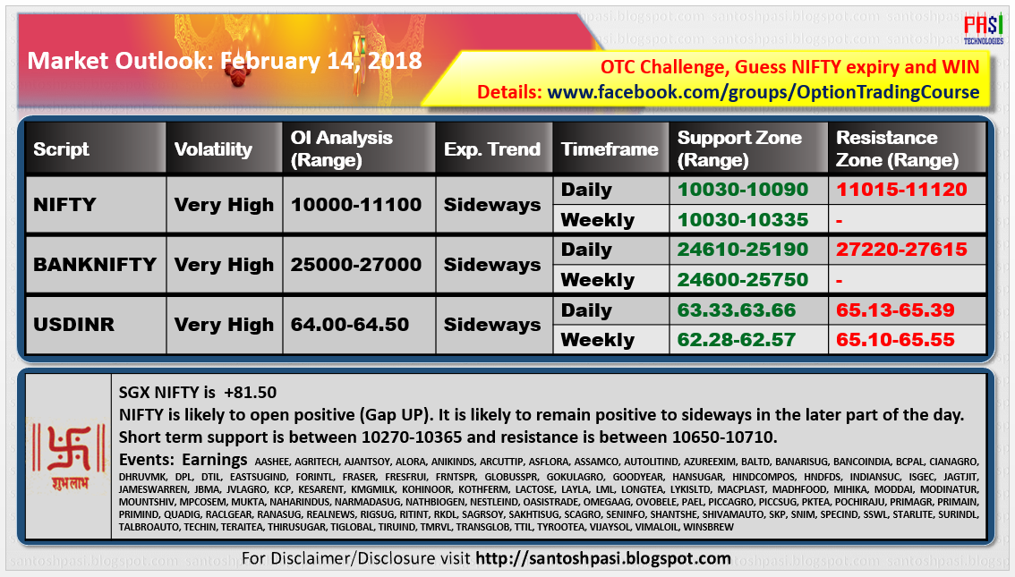 Indian Market Outlook: 20180214