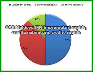 CAR Moldova IFN pareri forum Imprumuturi rapide, credite nebancare, credite rapide