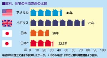 日本の家が短命な理由