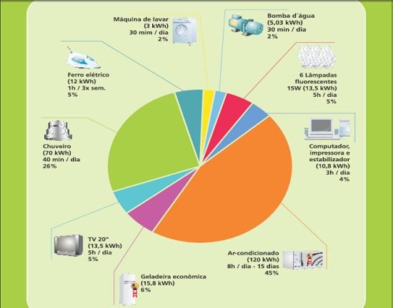 (Fonte: Light) Gráfico mostra o consumo médio dos aparelhos elétricos em uma casa