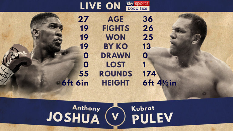 25bb12866 Joshua's fights typically air on pay-per-view in the United Kingdom (Sky  Sports Box Office