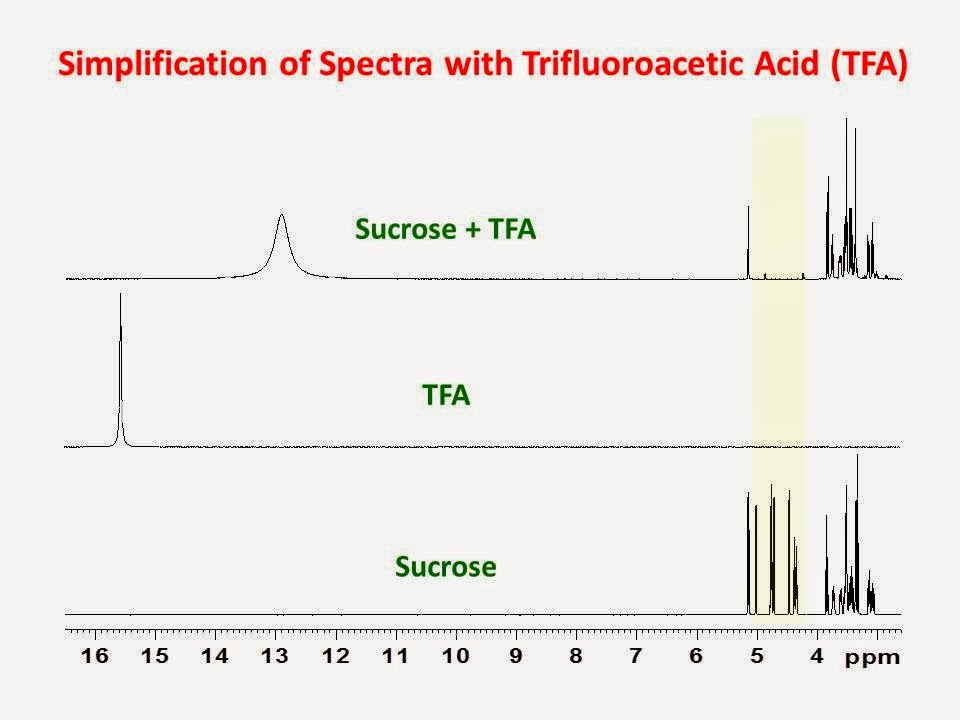 ORGANIC SPECTROSCOPY INTERNATIONAL: Importance of