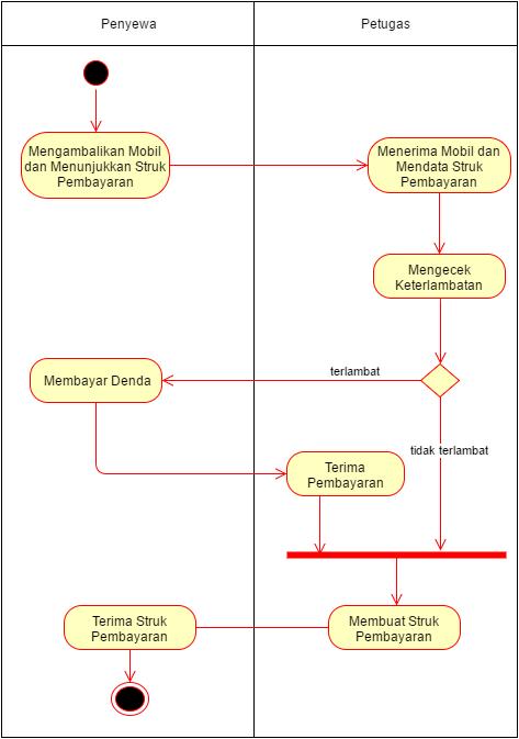 Analisa Perancangan Sistem Informasi  Sistem Informasi Rental Mobil