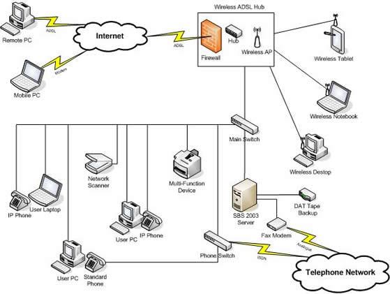 Hardware-Networking: Network Diagram