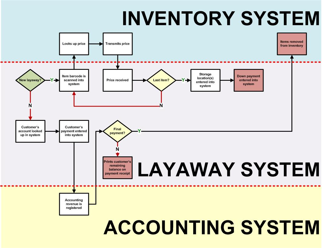 inventory management process flow diagram 3 way switch wiring multiple lights retail chart pictures to pin on