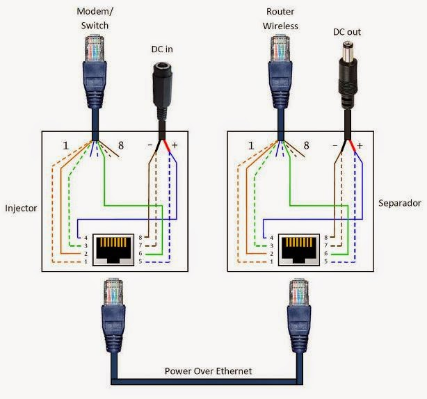 Ethernet Cable Wiring Diagram Msd Street Fire Distributor Rj45 Bağlantı Şemaları,poe (power Over Ethernet) ~ Www.linuxsistem.net