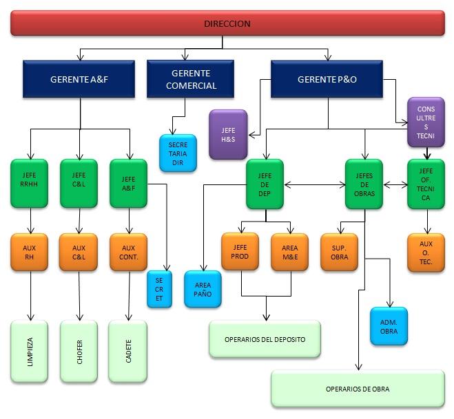 Filosofando sobre excel autocad revit y otros mc anx 02 for Organigrama de una empresa constructora