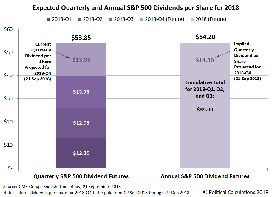 Expected Quarterly and Annual S&P 500 Dividends per Share for 2018