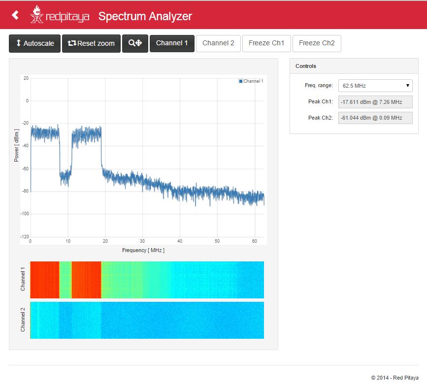 Pulse Amplitude Modulation (PAM) with the Red Pitaya   Misadventures