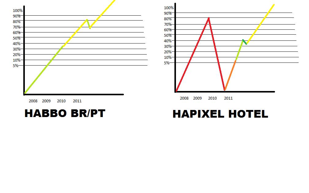 Hapixel: Crie seu Hapixel, construa seu Quarto, converse e ...