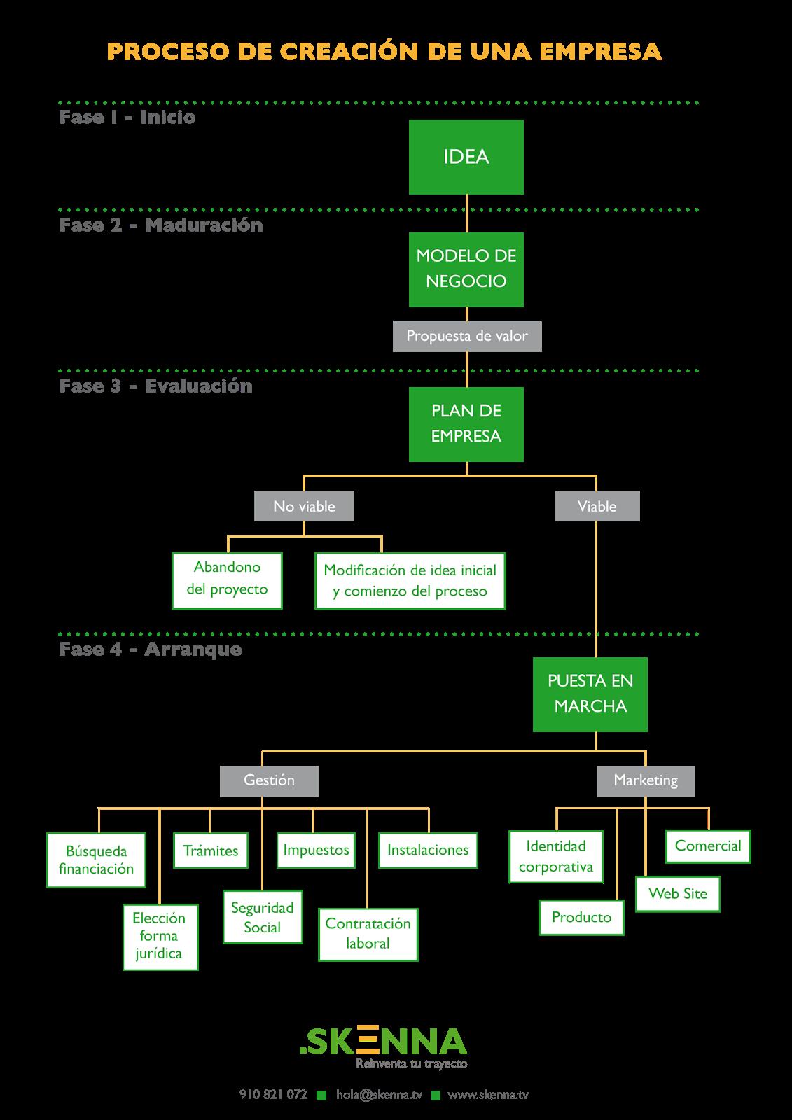 Proceso de creación de una empresa