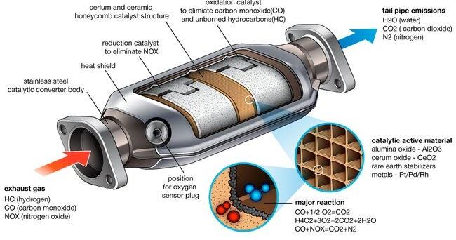 Catalytic Converter Prices >> Caterpillar Equipment: Is the Catalytic Converter ...