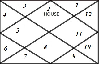 Benefic and Malefic Planets For Taurus Ascendant