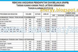 Rencana Anggaran Pendapatan Dan Belanja Sekolah (RAPBS) Paud