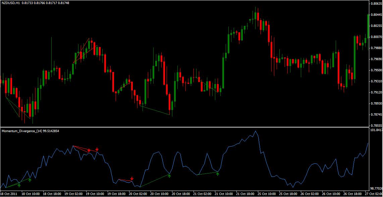 Three secrets to trading momentum indicators