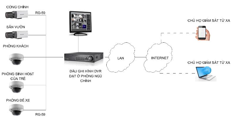 Hệ thống camera quan sát (CCTV)