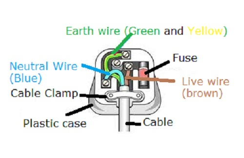 Great What Colour Is The Live Wire Images - Electrical Circuit ...