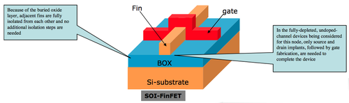 VLSI Physical Design: FinFET Technology