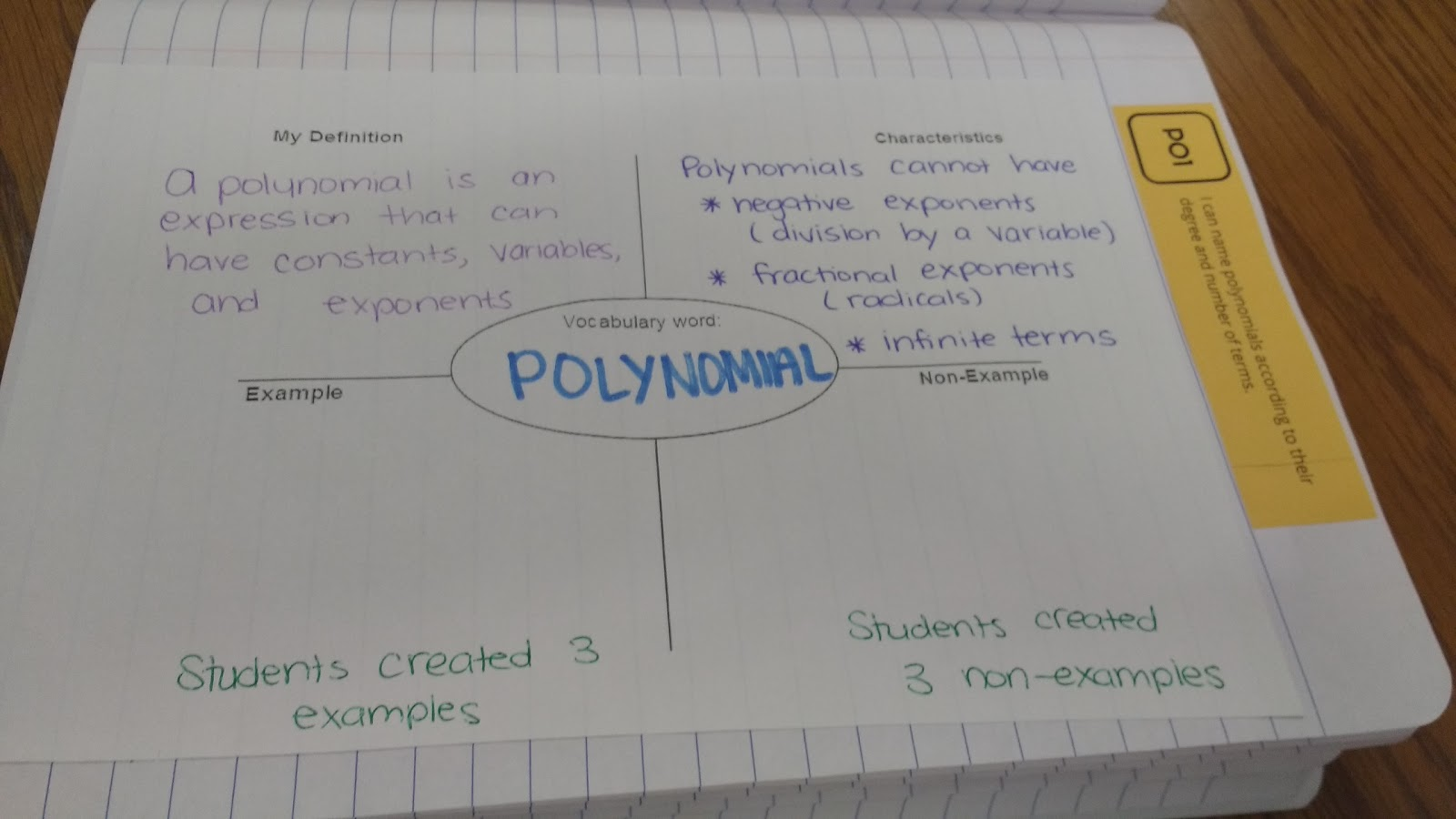 Math love what in the world is a polynomial we began with a frayer model about polynomials i told students exactly what to write in the definition box and the characteristics box falaconquin