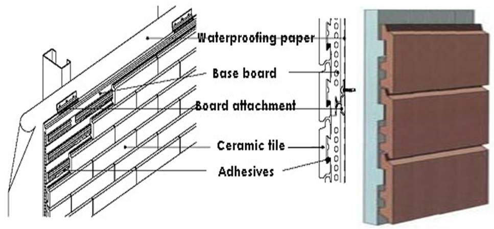 Tile Cladding | 231BEG1/Cladding system